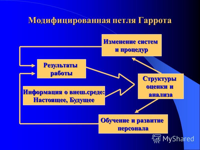 Модифицированная петля Гаррота Результатыработы Структуры оценки и анализа Изменение систем и процедур Обучение и развитие персонала Информация о внеш.среде: Настоящее, Будущее