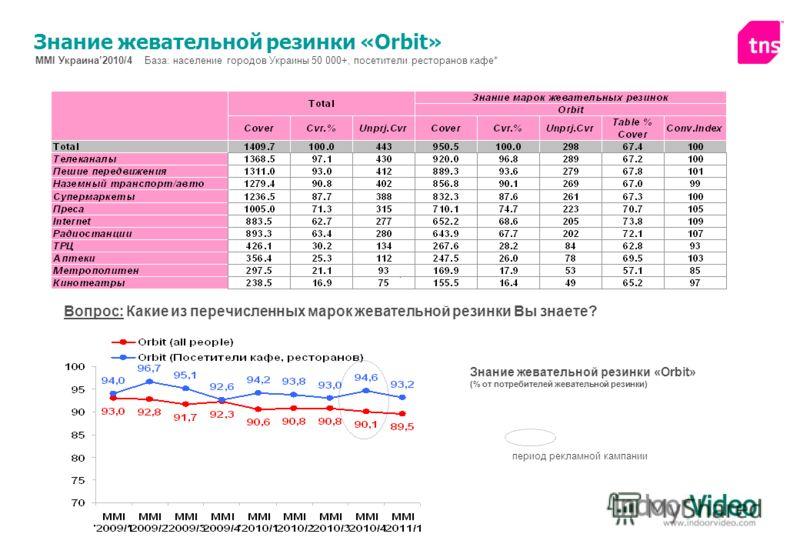 Знание жевательной резинки «Orbit» MMI Украина2010/4 База: население городов Украины 50 000+, посетители ресторанов кафе* период рекламной кампании Знание жевательной резинки «Orbit» (% от потребителей жевательной резинки) Вопрос: Какие из перечислен