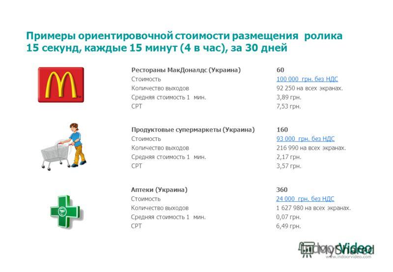 Примеры ориентировочной стоимости размещения ролика 15 секунд, каждые 15 минут (4 в час), за 30 дней Рестораны МакДоналдс (Украина)60 Стоимость100 000 грн. без НДС Количество выходов92 250 на всех экранах. Средняя стоимость 1 мин.3,89 грн. CPT 7,53 г