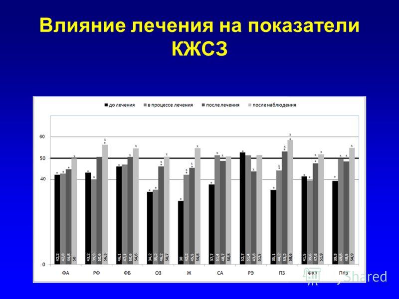 Влияние лечения на показатели КЖСЗ
