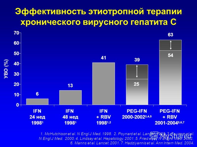 Эффективность этиотропной терапии хронического вирусного гепатита С 6 13 41 39 54 63 0 10 20 30 40 50 60 70 IFN 24 нед 1998 1 IFN 48 нед 1998 1 IFN + RBV 1998 1,2 PEG-IFN 2000-2002 3,4,5 PEG-IFN + RBV 2001-2004 5,6,7 1. McHutchison et al. N Engl J Me