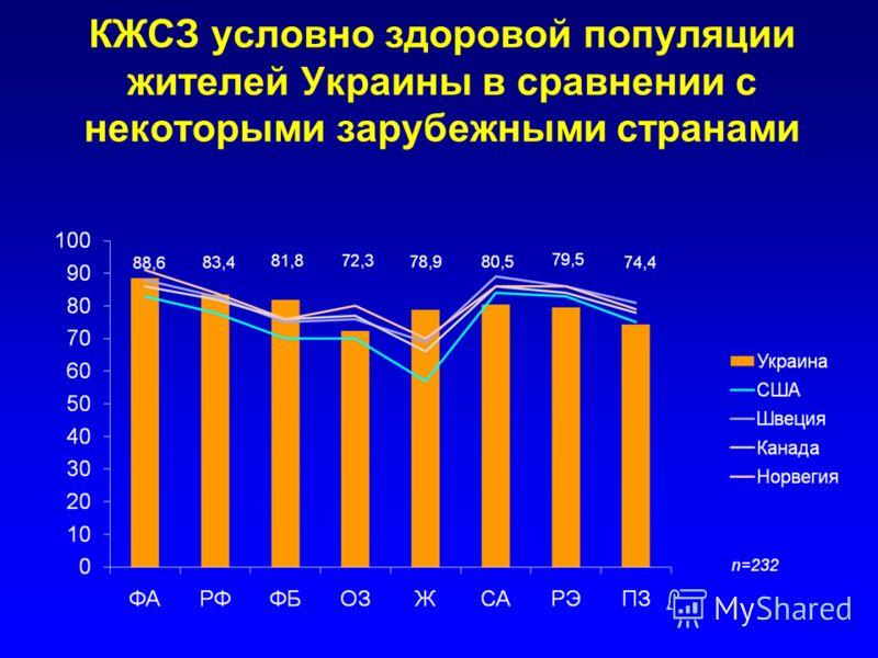 КЖСЗ условно здоровой популяции жителей Украины в сравнении с некоторыми зарубежными странами