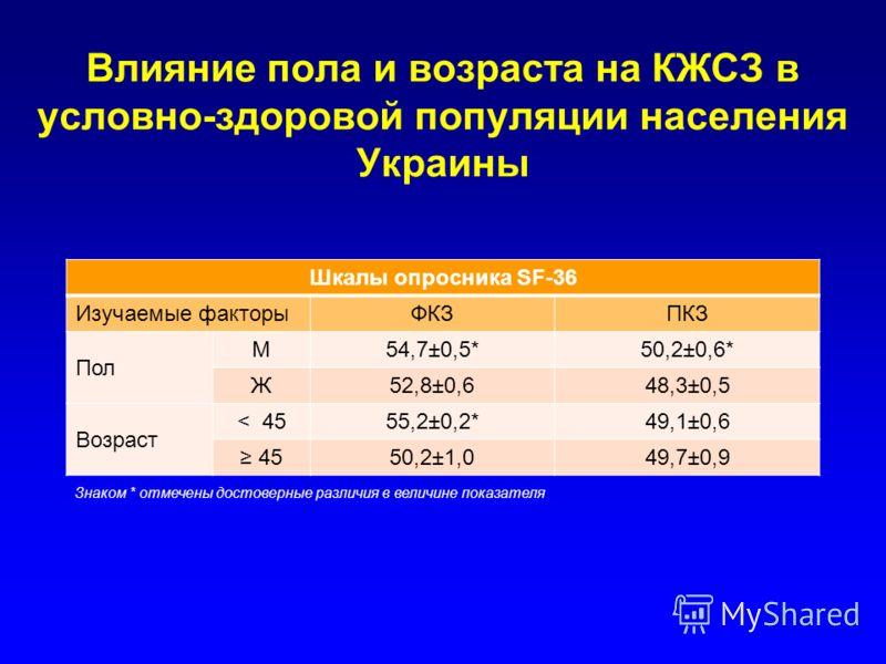 Влияние пола и возраста на КЖСЗ в условно-здоровой популяции населения Украины Шкалы опросника SF-36 Изучаемые факторыФКЗПКЗ Пол М54,7±0,5*50,2±0,6* Ж52,8±0,648,3±0,5 Возраст < 4555,2±0,2*49,1±0,6 4550,2±1,049,7±0,9 Знаком * отмечены достоверные разл