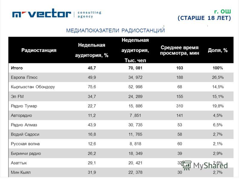 г. ОШ (СТАРШЕ 18 ЛЕТ) МЕДИАПОКАЗАТЕЛИ РАДИОСТАНЦИЙ Радиостанция Недельная аудитория, % Недельная аудитория, Тыс. чел Среднее время просмотра, мин Доля, % Итого45,770, 081103100% Европа Плюс49,934, 97218826,5% Кыргызстан Обондору75,652, 9986814,5% Эл