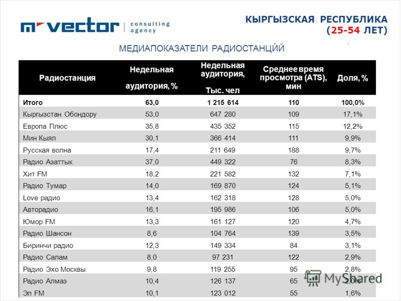 КЫРГЫЗСКАЯ РЕСПУБЛИКА (25-54 ЛЕТ) МЕДИАПОКАЗАТЕЛИ РАДИОСТАНЦИЙ Радиостанция Недельная аудитория, % Недельная аудитория, Тыс. чел Среднее время просмотра (ATS), мин Доля, % Итого63,01 215 614110100,0% Кыргызстан Обондору53,0647 28010917,1% Европа Плюс