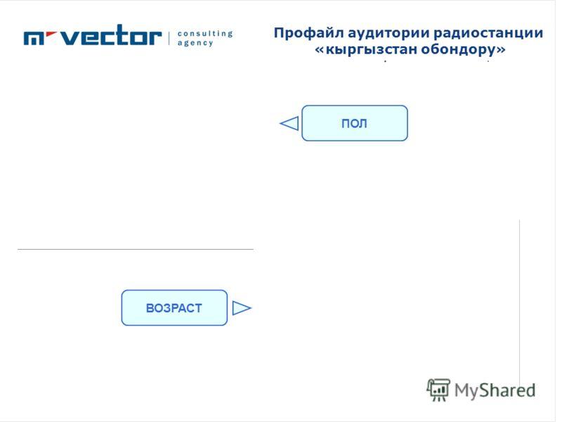 Профайл аудитории радиостанции «кыргызстан обондору» ПОЛ ВОЗРАСТ