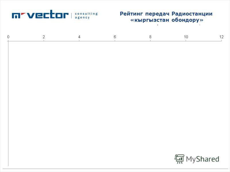 Рейтинг передач Радиостанции «кыргызстан обондору»