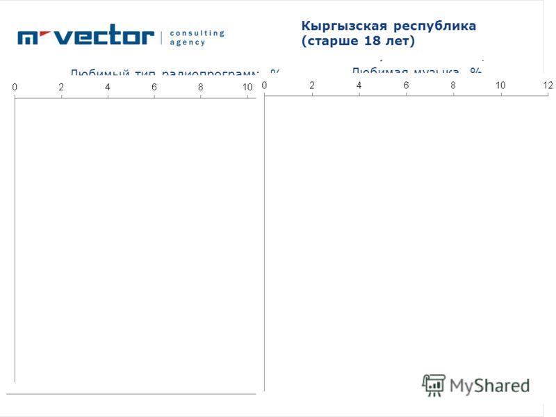 Любимый тип радиопрограмм, % Любимая музыка, % Кыргызская республика (старше 18 лет)