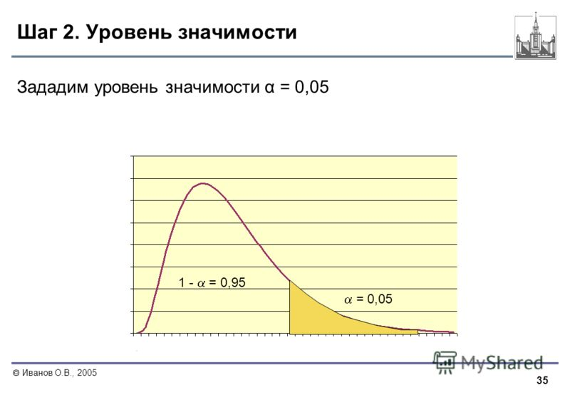 35 Иванов О.В., 2005 Шаг 2. Уровень значимости Зададим уровень значимости α = 0,05 1 - = 0,95 = 0,05
