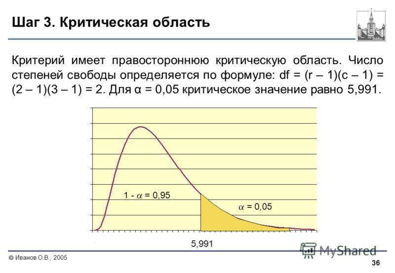 36 Иванов О.В., 2005 Шаг 3. Критическая область Критерий имеет правостороннюю критическую область. Число степеней свободы определяется по формуле: df = (r – 1)(c – 1) = (2 – 1)(3 – 1) = 2. Для α = 0,05 критическое значение равно 5,991. 1 - = 0,95 = 0