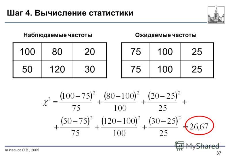 37 Иванов О.В., 2005 Шаг 4. Вычисление статистики 1008020 5012030 751002525 751002525 Наблюдаемые частотыОжидаемые частоты