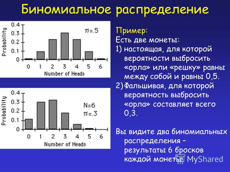 Биномиальное распределение Пример: Есть две монеты: 1)настоящая, для которой вероятности выбросить «орла» или «решку» равны между собой и равны 0,5. 2)Фальшивая, для которой вероятность выбросить «орла» составляет всего 0,3. Вы видите два биномиальны