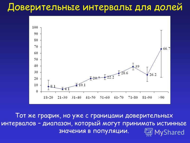 Доверительные интервалы для долей Тот же график, но уже с границами доверительных интервалов – диапазон, который могут принимать истинные значения в популяции.