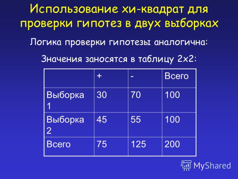 Использование хи-квадрат для проверки гипотез в двух выборках Логика проверки гипотезы аналогична: Значения заносятся в таблицу 2x2: +-Всего Выборка 1 3070100 Выборка 2 4555100 Всего75125200