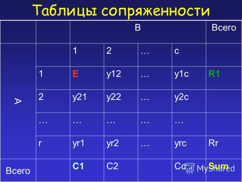 Таблицы сопряженности BВсего A 12…c 1Ey12…у1cR1 2y21y22…у2c …………… ryr1yr2…уrcRr Всего С1С1С2С2СcСcSum