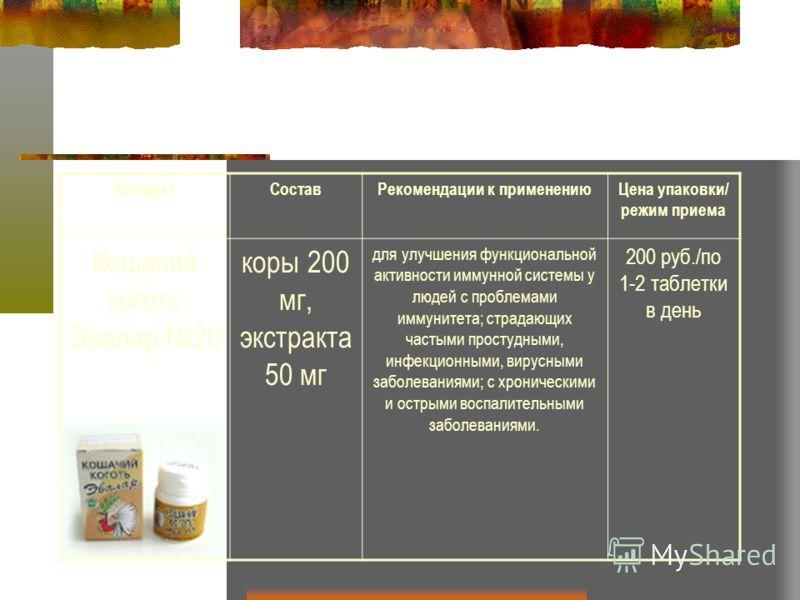 ПродуктСоставРекомендации к применениюЦена упаковки/ режим приема Кошачий коготь Эвалар 20 коры 200 мг, экстракта 50 мг для улучшения функциональной активности иммунной системы у людей с проблемами иммунитета; страдающих частыми простудными, инфекцио