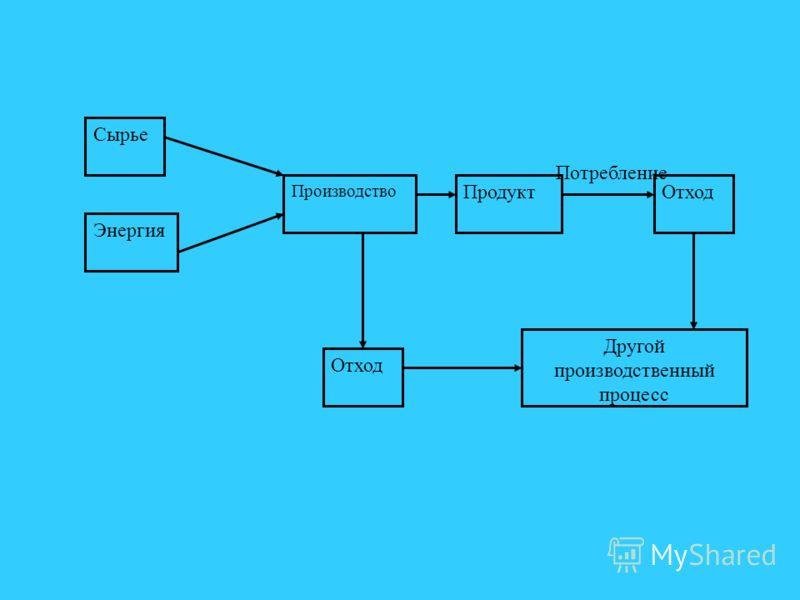 Сырье Энергия Производство Продукт Потребление Отход Другой производственный процесс