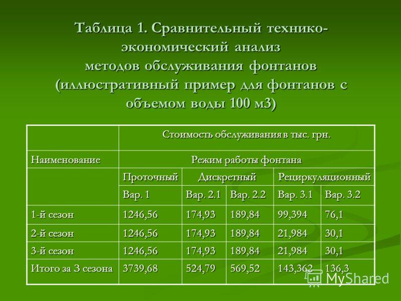 Таблица 1. Сравнительный технико- экономический анализ методов обслуживания фонтанов (иллюстративный пример для фонтанов с объемом воды 100 м3) Стоимость обслуживания в тыс. грн. Наименование Режим работы фонтана ПроточныйДискретныйРециркуляционный В