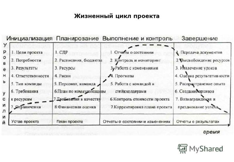 Жизненный цикл проекта 10
