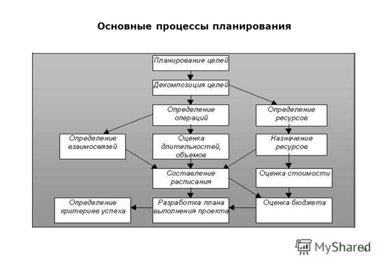 18 Основные процессы планирования 18