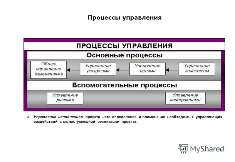 26 Процессы управления Управление исполнением проекта - это определение и применение необходимых управляющих воздействий с целью успешной реализации проекта.