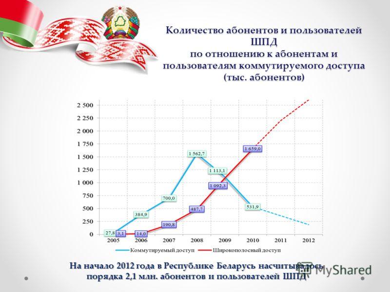 Количество абонентов и пользователей ШПД по отношению к абонентам и пользователям коммутируемого доступа (тыс. абонентов) На начало 2012 года в Республике Беларусь насчитывалось порядка 2,1 млн. абонентов и пользователей ШПД