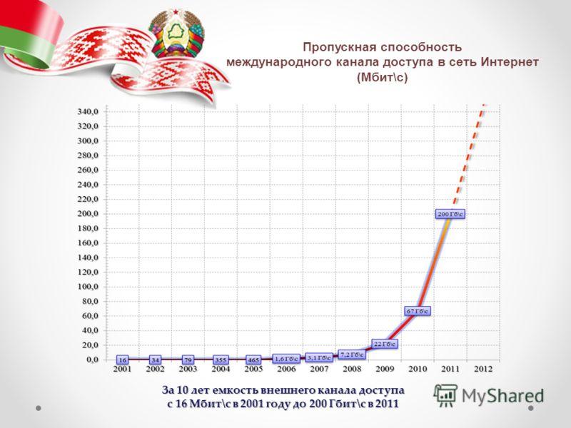 Пропускная способность международного канала доступа в сеть Интернет (Мбит\с) За 10 лет емкость внешнего канала доступа с 16 Мбит\с в 2001 году до 200 Гбит\с в 2011