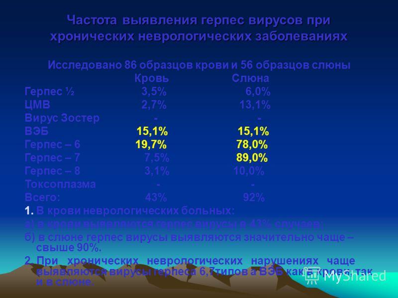 Частота выявления герпес вирусов при хронических неврологических заболеваниях Исследовано 86 образцов крови и 56 образцов слюны Кровь Слюна Герпес ½ 3,5% 6,0% ЦМВ 2,7% 13,1% Вирус Зостер - - ВЭБ 15,1% 15,1% Герпес – 6 19,7% 78,0% Герпес – 7 7,5% 89,0