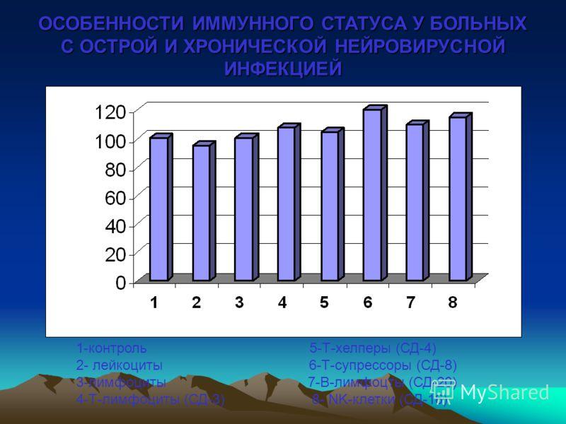 ОСОБЕННОСТИ ИММУННОГО СТАТУСА У БОЛЬНЫХ С ОСТРОЙ И ХРОНИЧЕСКОЙ НЕЙРОВИРУСНОЙ ИНФЕКЦИЕЙ 1-контроль 5-Т-хелперы (СД-4) 2- лейкоциты 6-Т-супрессоры (СД-8) 3-лимфоциты 7-В-лимфоцты (СД-20) 4-Т-лимфоциты (СД-3) 8- NK-клетки (СД-16)