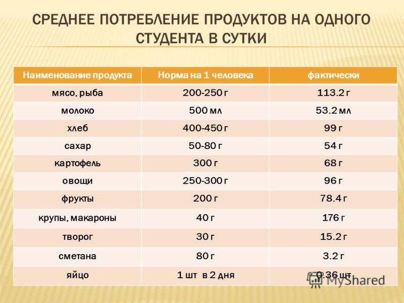 СРЕДНЕЕ ПОТРЕБЛЕНИЕ ПРОДУКТОВ НА ОДНОГО СТУДЕНТА В СУТКИ Наименование продуктаНорма на 1 человекафактически мясо, рыба200-250 г113.2 г молоко500 мл53.2 мл хлеб400-450 г99 г сахар50-80 г54 г картофель300 г68 г овощи250-300 г96 г фрукты200 г78.4 г круп
