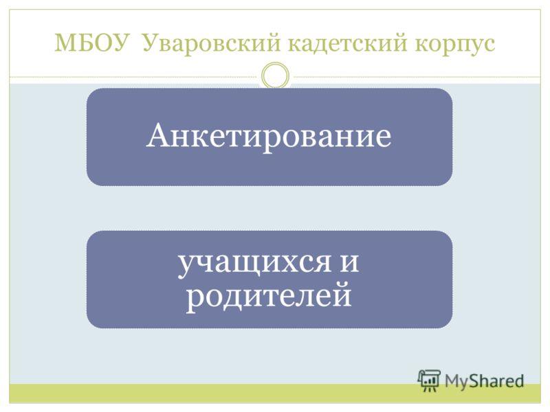 МБОУ Уваровский кадетский корпус Анкетирование учащихся и родителей