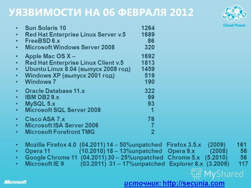 УЯЗВИМОСТИ НА 06 ФЕВРАЛЯ 2012 Sun Solaris 10 1264 Red Hat Enterprise Linux Server v.5 1689 FreeBSD 6.x 86 Microsoft Windows Server 2008 320 Apple Mac OS X – 1692 Red Hat Enterprise Linux Client v.51813 Ubuntu Linux 8.04 (выпуск 2008 год)1459 Windows