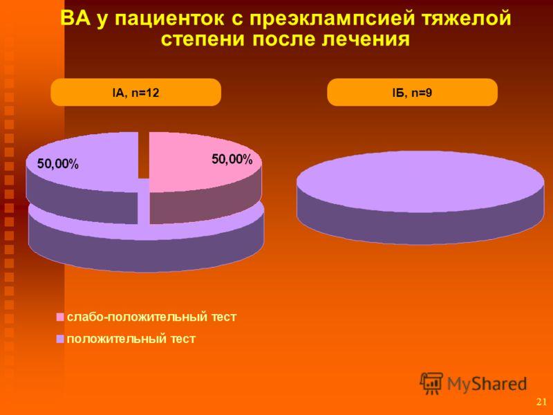 21 IА, n=12 ВА у пациенток с преэклампсией тяжелой степени после лечения IБ, n=9