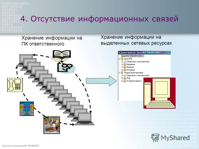 4. Отсутствие информационных связей Хранение информации на ПК ответственного Хранение информации на выделенных сетевых ресурсах