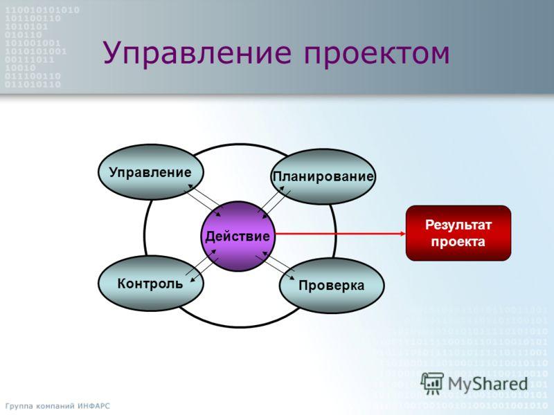 Управление проектом Управление Контроль Проверка Планирование Действие Результат проекта