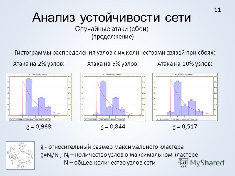 Анализ устойчивости сети Случайные атаки (сбои) (продолжение) Гистограммы распределения узлов с их количествами связей при сбоях: Атака на 2% узлов:Атака на 5% узлов:Атака на 10% узлов: g - относительный размер максимального кластера g=N i /N, N i –