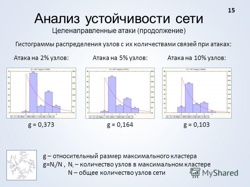 Анализ устойчивости сети Целенаправленные атаки (продолжение) Гистограммы распределения узлов с их количествами связей при атаках: Атака на 2% узлов:Атака на 5% узлов:Атака на 10% узлов: g = 0,373g = 0,164g = 0,103 g – относительный размер максимальн