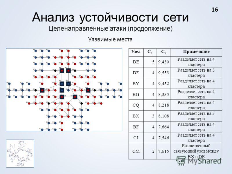 Анализ устойчивости сети Целенаправленные атаки (продолжение) Уязвимые места УзелCdCd CvCv Примечание DE59,430 Разделяет сеть на 4 кластера DF49,553 Разделяет сеть на 3 кластера BY49,452 Разделяет сеть на 4 кластера BG48,335 Разделяет сеть на 4 класт