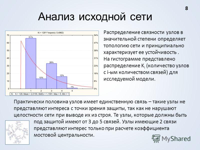 Анализ исходной сети Распределение связности узлов в значительной степени определяет топологию сети и принципиально характеризует ее устойчивость. На гистограмме представлено распределение K i (количество узлов с i-ым количеством связей) для исследуе