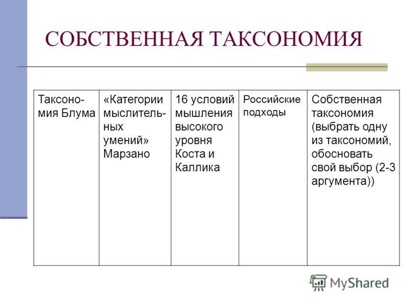 СОБСТВЕННАЯ ТАКСОНОМИЯ Таксоно- мия Блума «Категории мыслитель- ных умений» Марзано 16 условий мышления высокого уровня Коста и Каллика Российские подходы Собственная таксономия (выбрать одну из таксономий, обосновать свой выбор (2-3 аргумента))