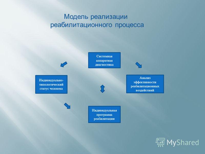 Индивидуально- типологический статус человека Системная аппаратная диагностика Анализ эффективности реабилитационных воздействий Индивидуальная программа реабилитации Модель реализации реабилитационного процесса