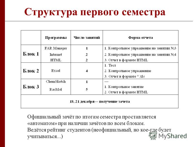Структура первого семестра Официальный зачёт по итогам семестра проставляется «автоматом» при наличии зачётов по всем блокам. Ведётся рейтинг студентов (неофициальный, но кое-где будет учитываться...)