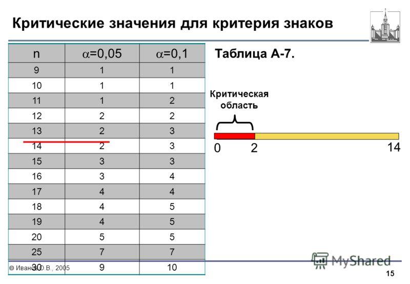 Иванов О.В., 2005 Критические значения для критерия знаков n =0,05 =0,1 911 1011 1112 1222 1323 1423 1533 1634 1744 1845 1945 2055 2577 30910 0 14 2 Критическая область Таблица А-7.