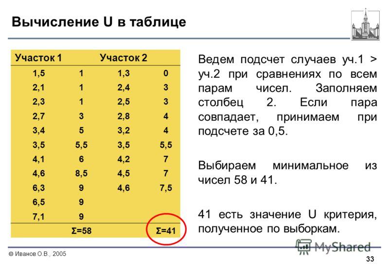33 Иванов О.В., 2005 Вычисление U в таблице Ведем подсчет случаев уч.1 > уч.2 при сравнениях по всем парам чисел. Заполняем столбец 2. Если пара совпадает, принимаем при подсчете за 0,5. Выбираем минимальное из чисел 58 и 41. 41 есть значение U крите