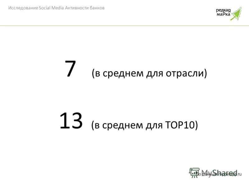 Исследование Social Media Активности банков 7 (в среднем для отрасли) 13 (в среднем для TOP10) По данным nippelapp.ru
