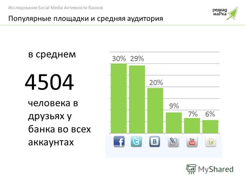 Исследование Social Media Активности банков Популярные площадки и средняя аудитория в среднем 4504 человека в друзьях у банка во всех аккаунтах
