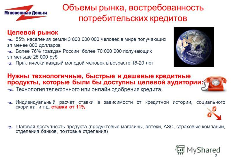 Объемы рынка, востребованность потребительских кредитов Целевой рынок 55% населения земли 3 800 000 000 человек в мире получающих зп менее 800 долларов Более 76% граждан России более 70 000 000 получающих зп меньше 25 000 руб Практически каждый молод
