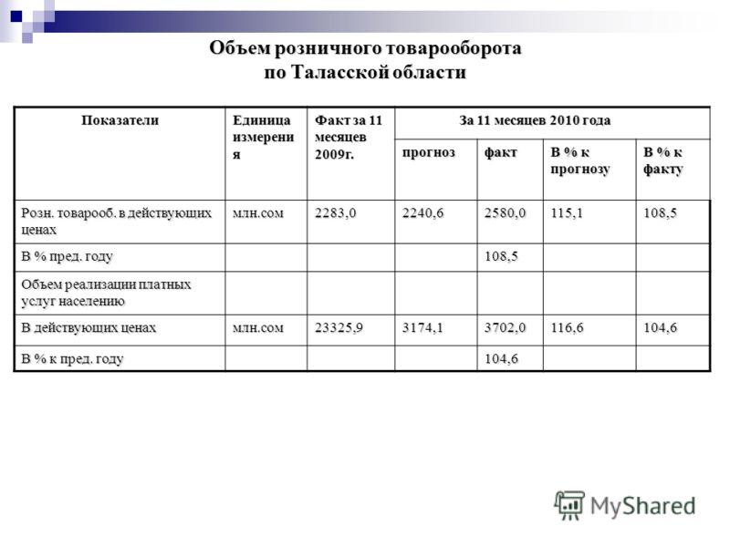 Объем розничного товарооборота по Таласской области Показатели Единица измерени я Факт за 11 месяцев 2009г. За 11 месяцев 2010 года За 11 месяцев 2010 года прогнозфакт В % к прогнозу В % к факту Розн. товарооб. в действующих ценах млн.сом2283,02240,6