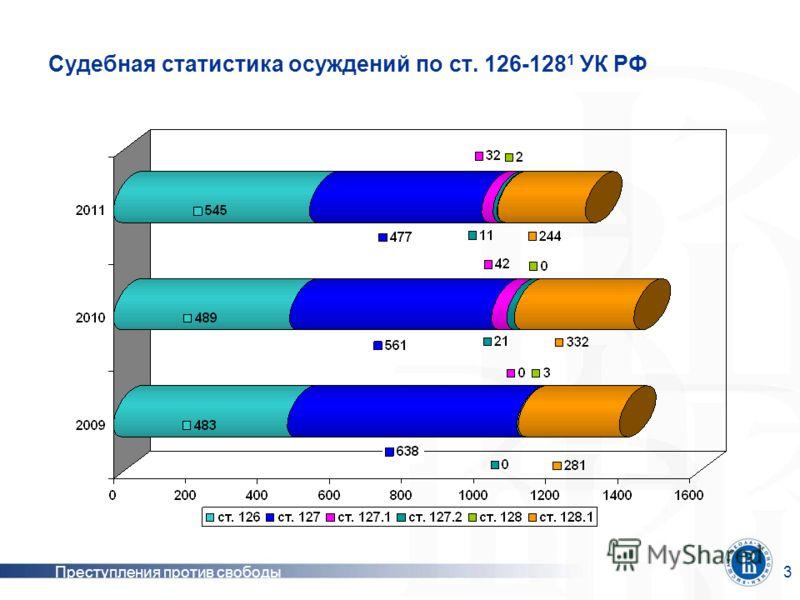 Преступления против свободы3 Судебная статистика осуждений по ст. 126-128 1 УК РФ