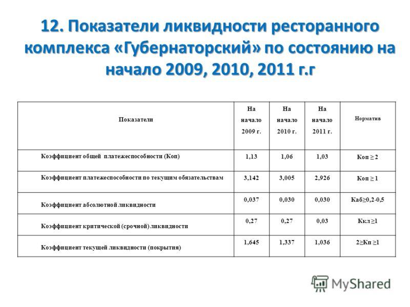 12. Показатели ликвидности ресторанного комплекса «Губернаторский» по состоянию на начало 2009, 2010, 2011 г.г Показатели На начало 2009 г. На начало 2010 г. На начало 2011 г. Норматив Коэффициент общей платежеспособности (Коп) 1,131,061,03 Коп 2 Коэ